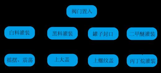 发泡胶生产流程